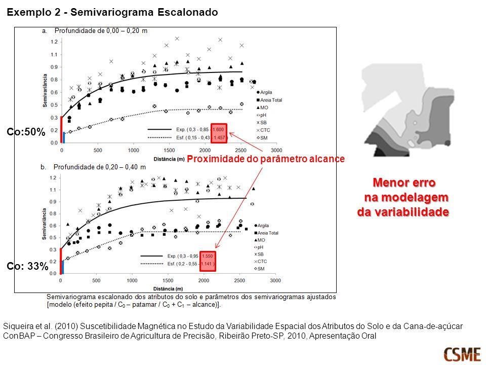 Menor erro na modelagem da variabilidade