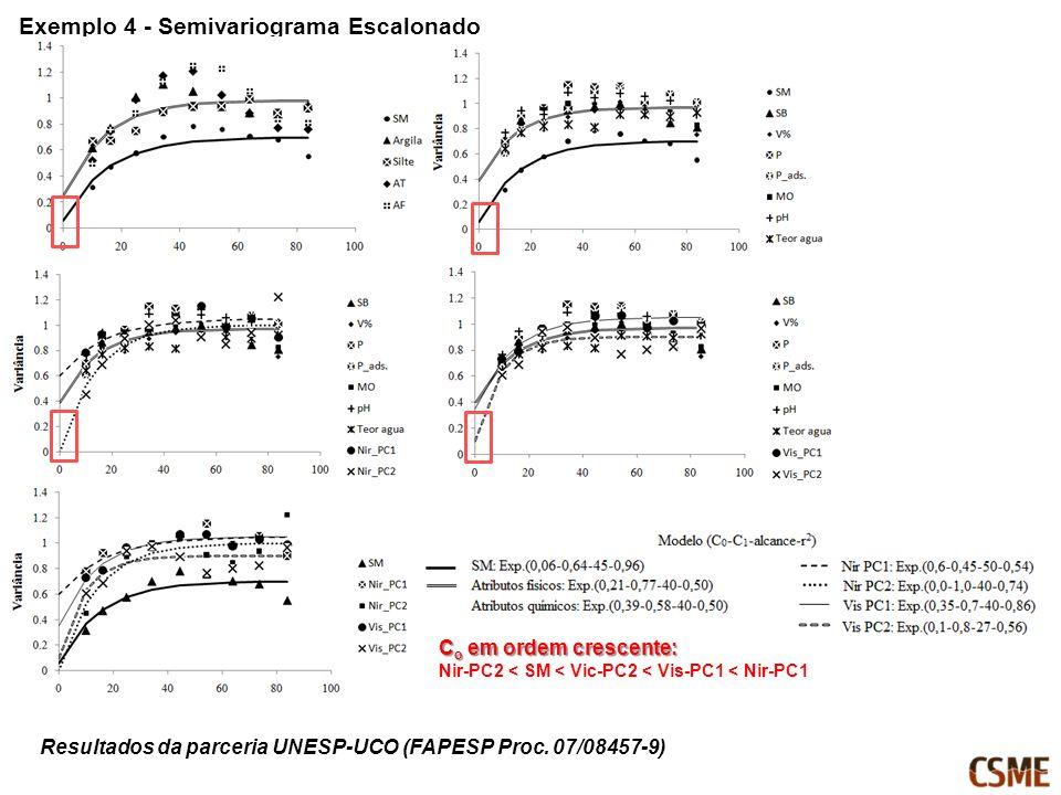 Exemplo 4 - Semivariograma Escalonado