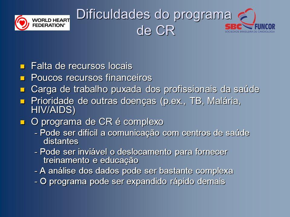 Dificuldades do programa de CR