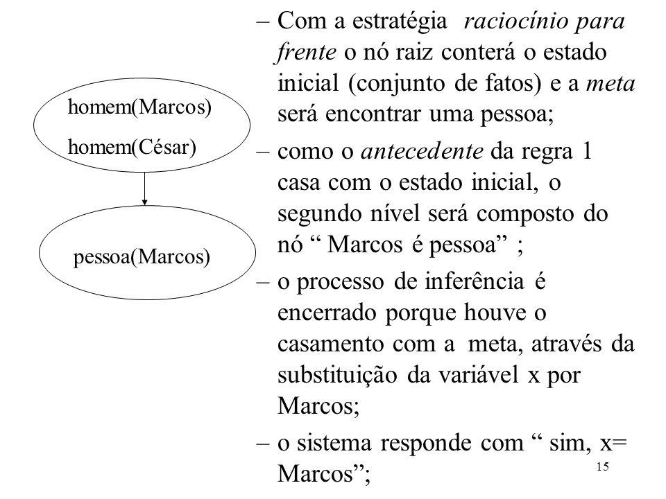 o sistema responde com sim, x= Marcos ;