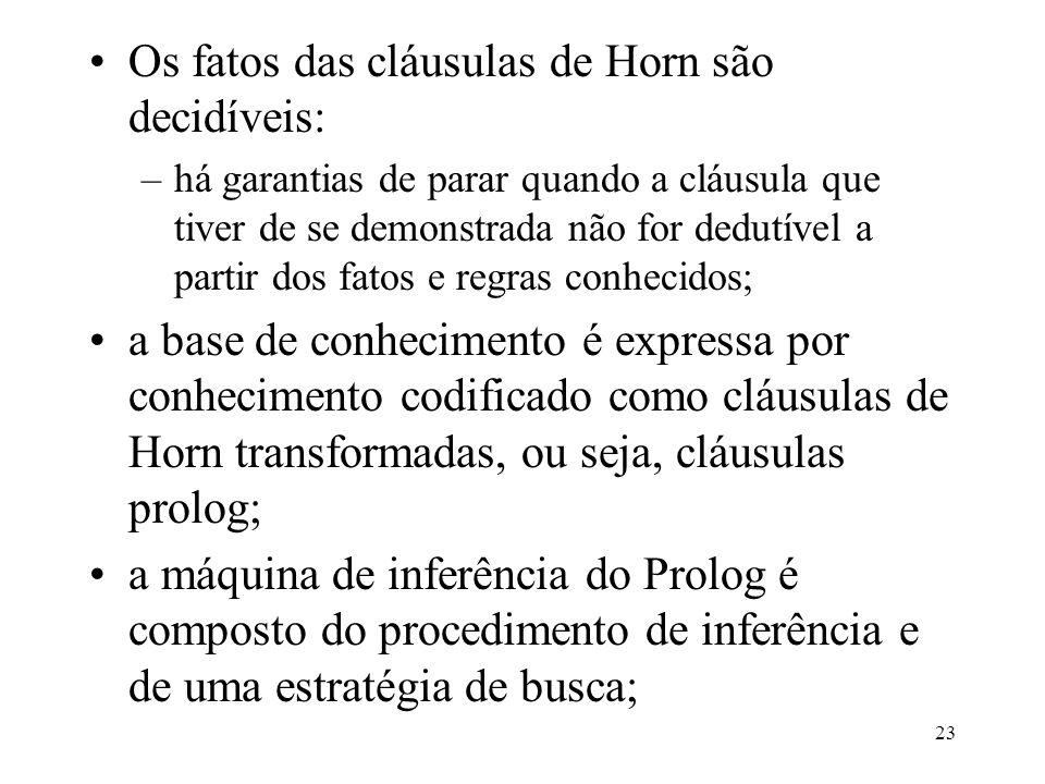 Os fatos das cláusulas de Horn são decidíveis: