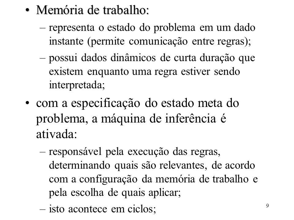 Memória de trabalho: representa o estado do problema em um dado instante (permite comunicação entre regras);