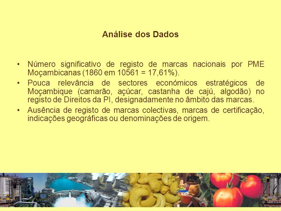 Análise dos Dados Número significativo de registo de marcas nacionais por PME Moçambicanas (1860 em 10561 = 17,61%).
