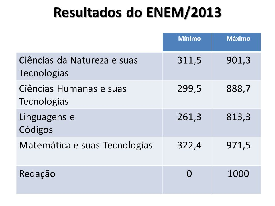 Resultados do ENEM/2013 Ciências da Natureza e suas Tecnologias 311,5