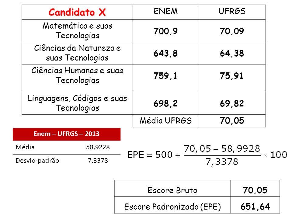 Candidato X ENEM UFRGS Matemática e suas Tecnologias 700,9 70,09