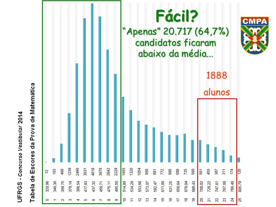 Apenas 20.717 (64,7%) candidatos ficaram abaixo da média...