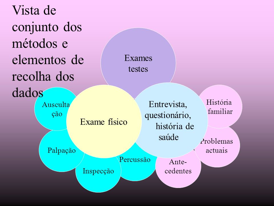 Vista de conjunto dos métodos e elementos de recolha dos dados