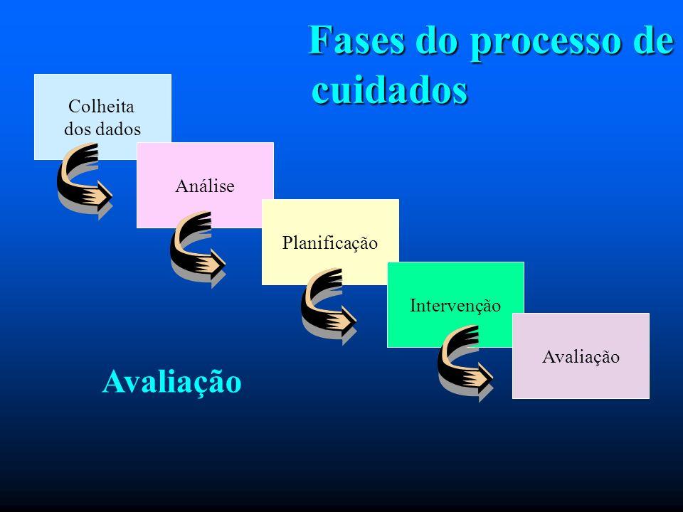 Fases do processo de cuidados