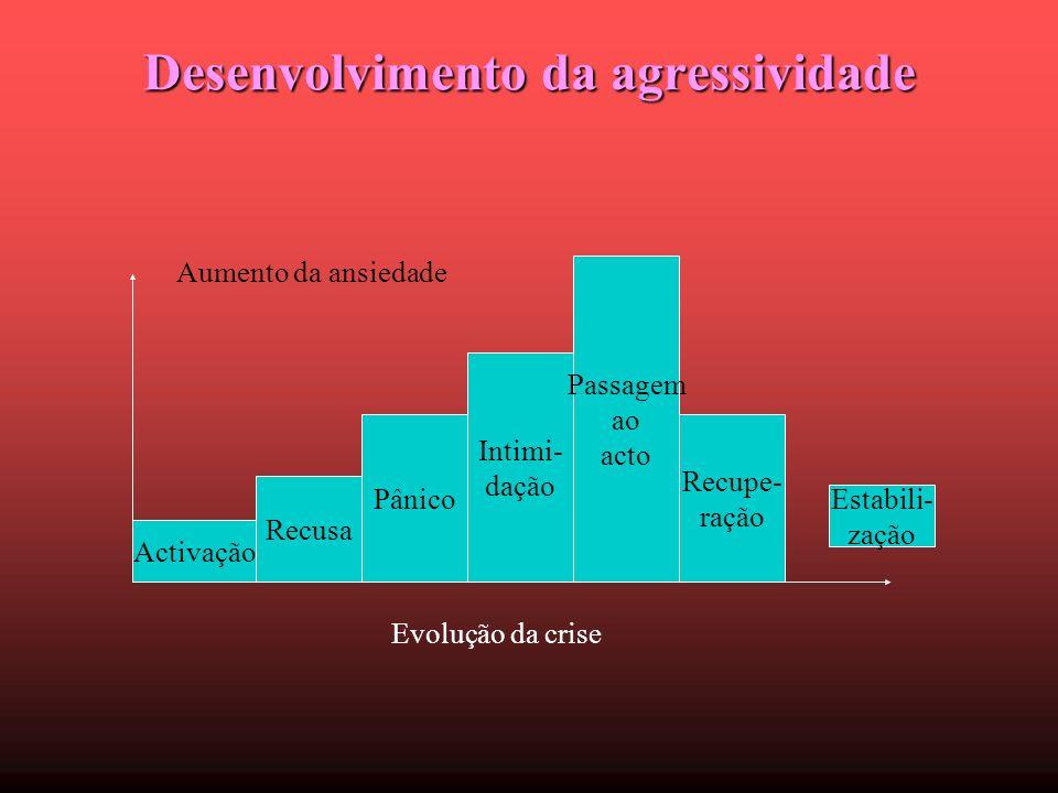 Desenvolvimento da agressividade