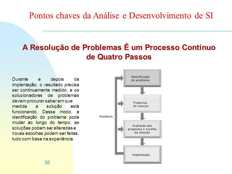 A Resolução de Problemas É um Processo Contínuo de Quatro Passos