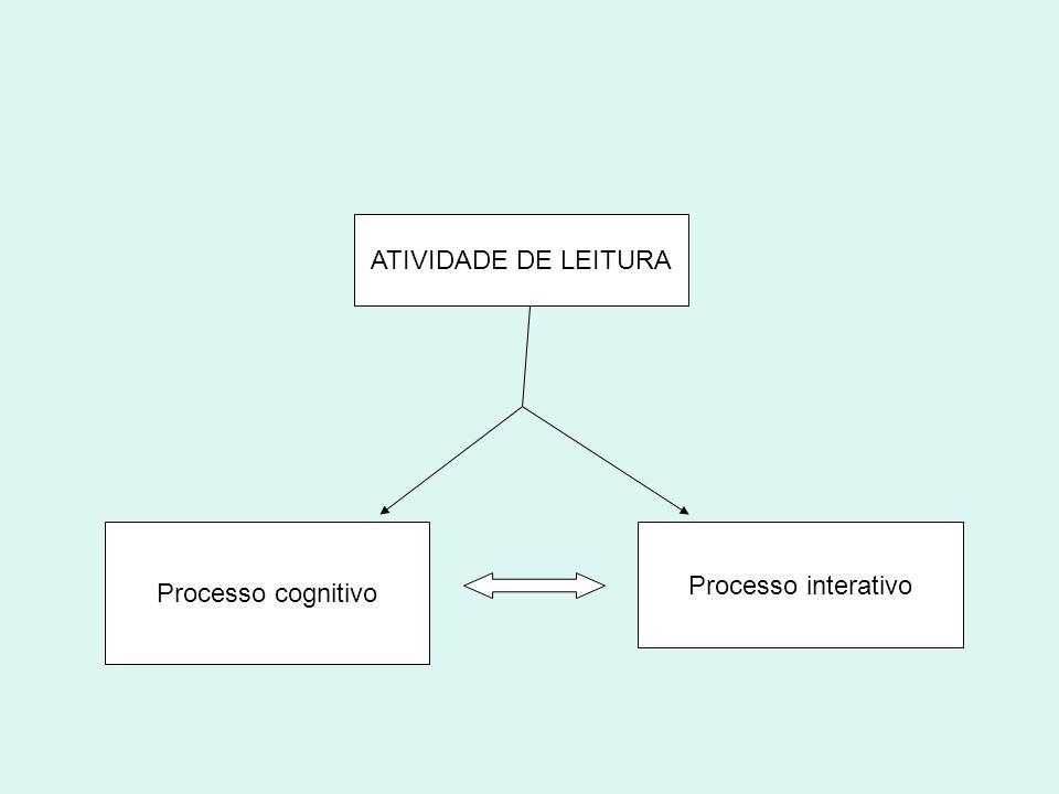 ATIVIDADE DE LEITURA Processo cognitivo Processo interativo