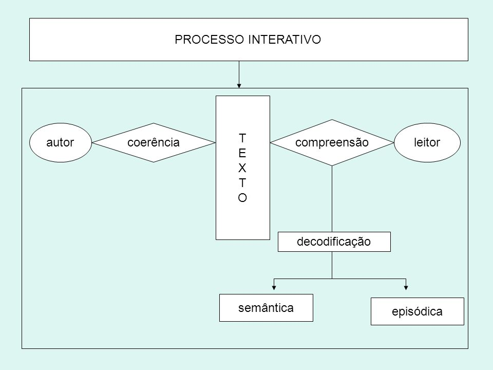 PROCESSO INTERATIVO T E X O compreensão autor coerência leitor decodificação semântica episódica