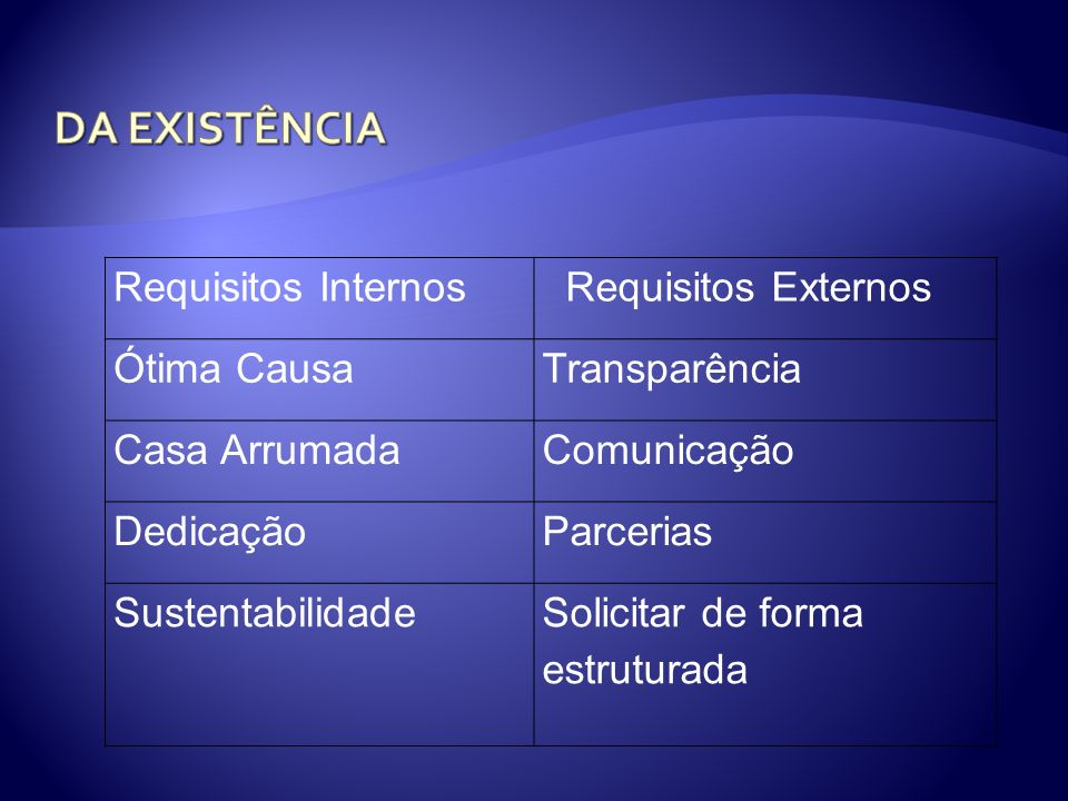 DA EXISTÊNCIA Requisitos Internos Requisitos Externos Ótima Causa
