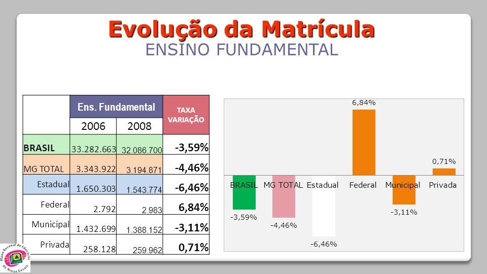 Evolução da Matrícula ENSINO FUNDAMENTAL 2006 2008 -3,59% -4,46%