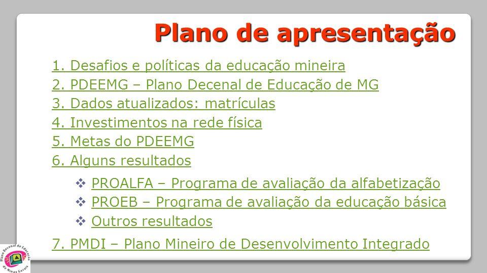 Plano de apresentação 1. Desafios e políticas da educação mineira