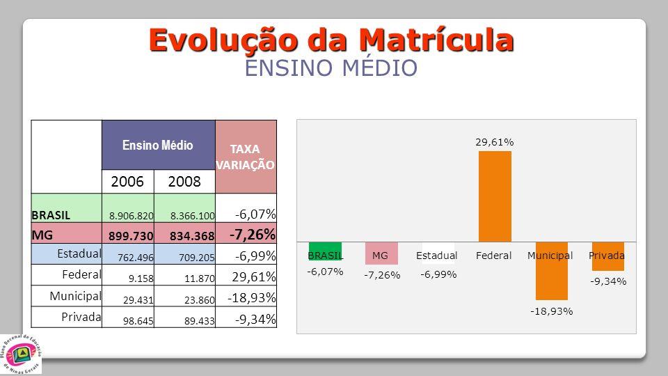 Evolução da Matrícula ENSINO MÉDIO 2006 2008 -7,26% -6,07% MG -6,99%
