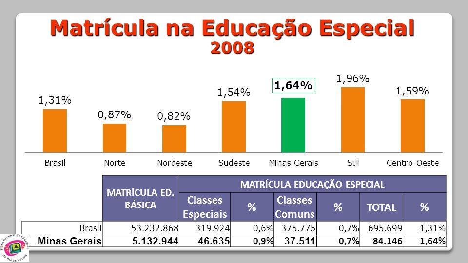 Matrícula na Educação Especial MATRÍCULA EDUCAÇÃO ESPECIAL