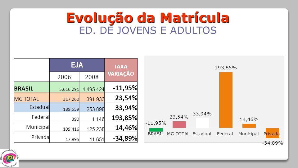 Evolução da Matrícula ED. DE JOVENS E ADULTOS EJA -11,95% 23,54%