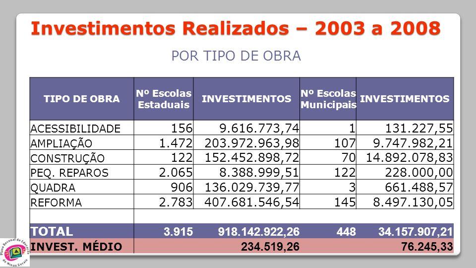 Investimentos Realizados – 2003 a 2008