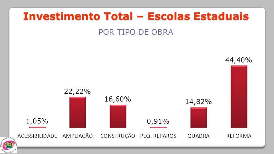 Investimento Total – Escolas Estaduais