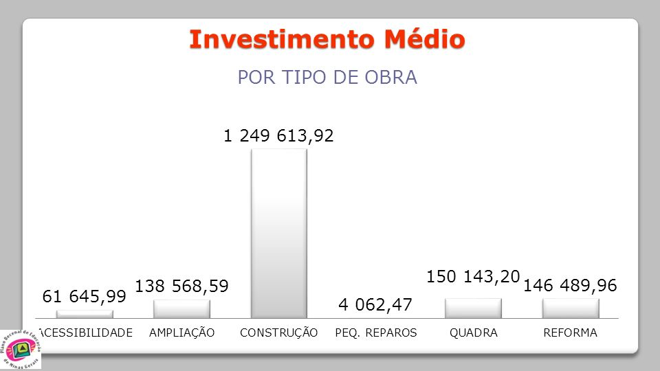 Investimento Médio POR TIPO DE OBRA