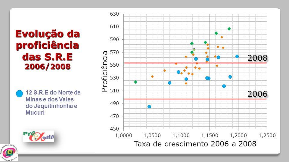 Evolução da proficiência das S.R.E 2006/2008