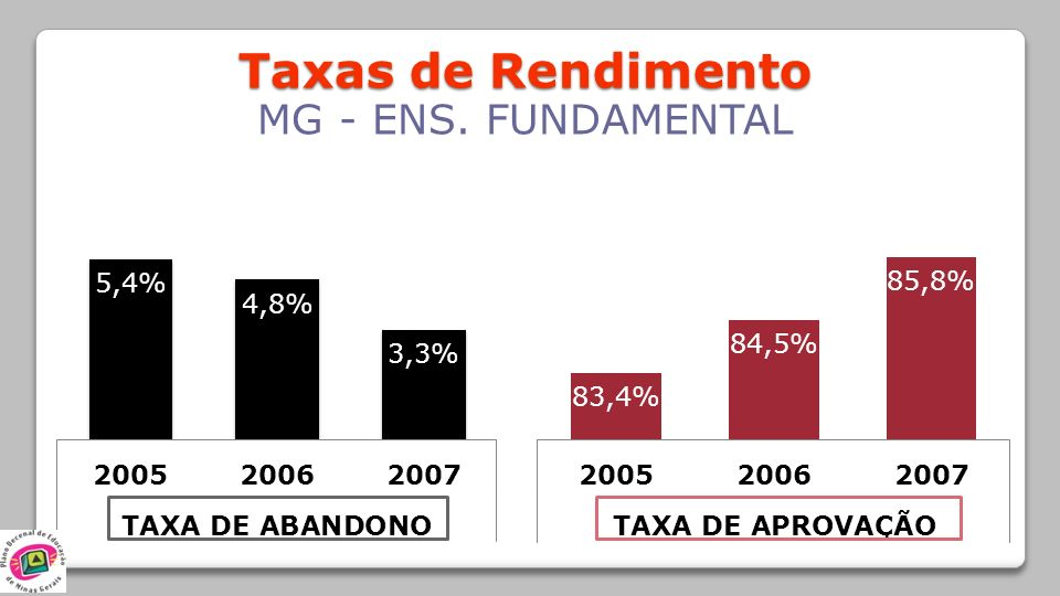 Taxas de Rendimento MG - ENS. FUNDAMENTAL 61