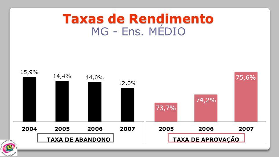 Taxas de Rendimento MG - Ens. MÉDIO
