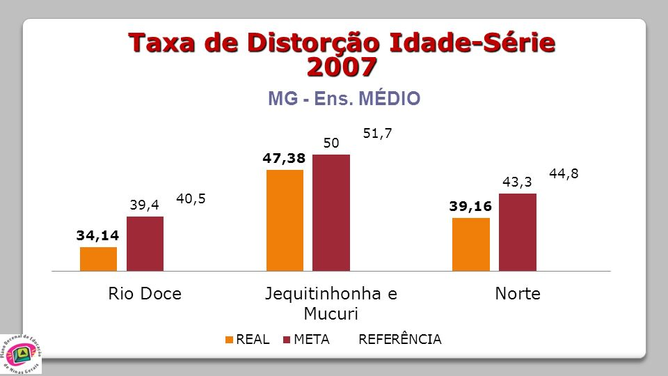 Taxa de Distorção Idade-Série