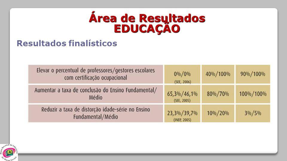 Área de Resultados EDUCAÇÃO