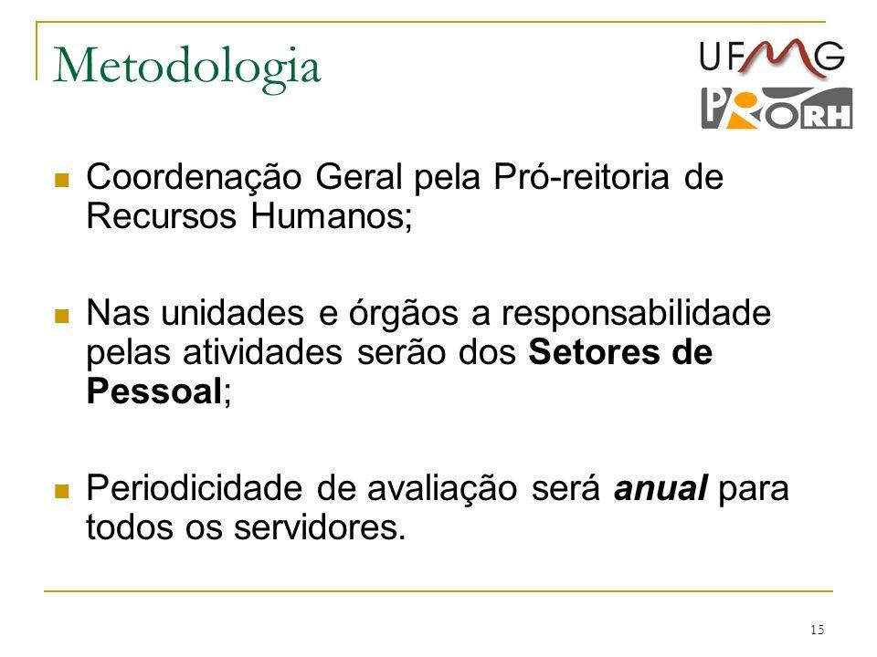 Metodologia Coordenação Geral pela Pró-reitoria de Recursos Humanos;