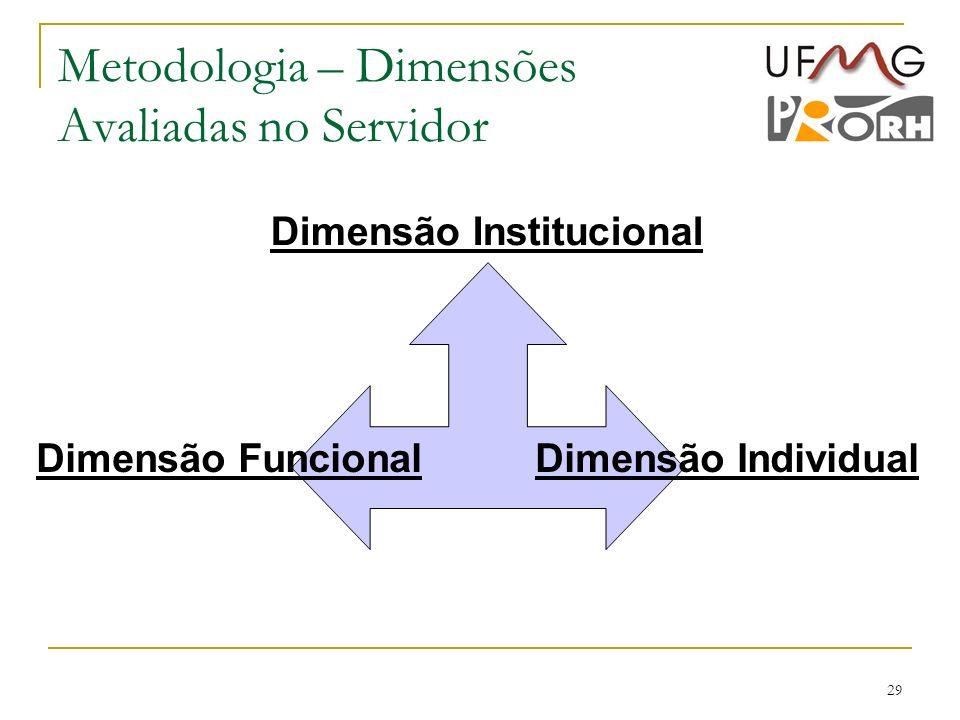 Metodologia – Dimensões Avaliadas no Servidor