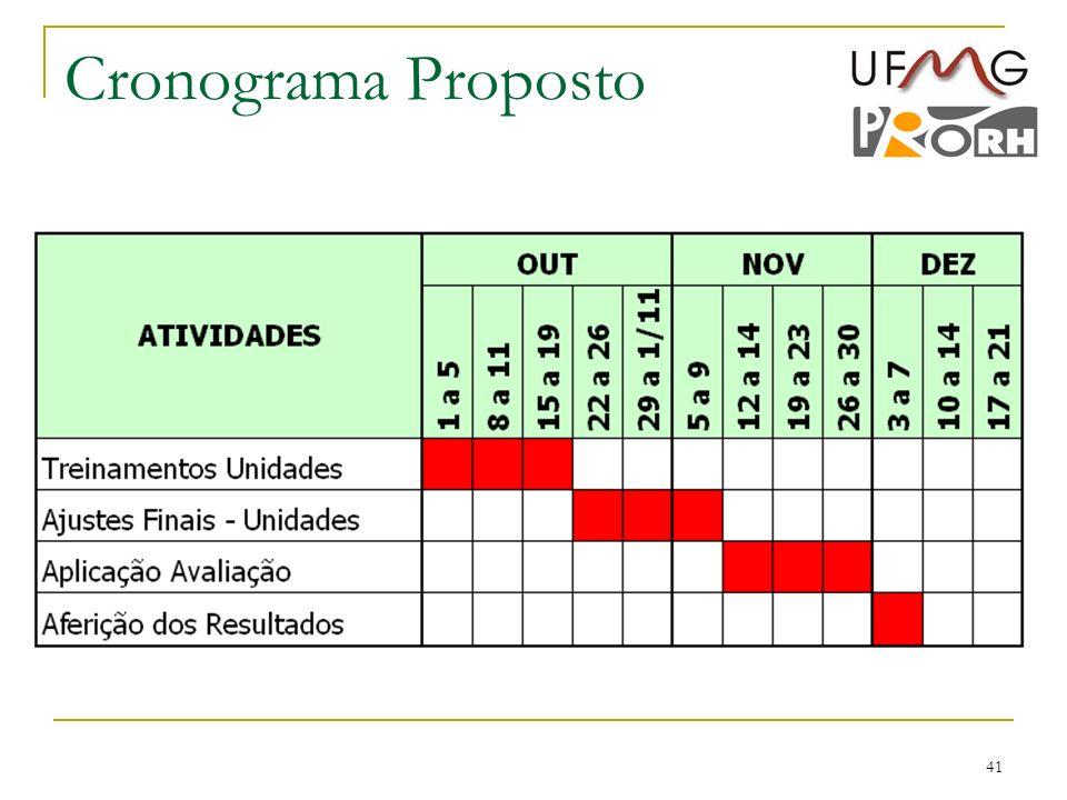 Cronograma Proposto