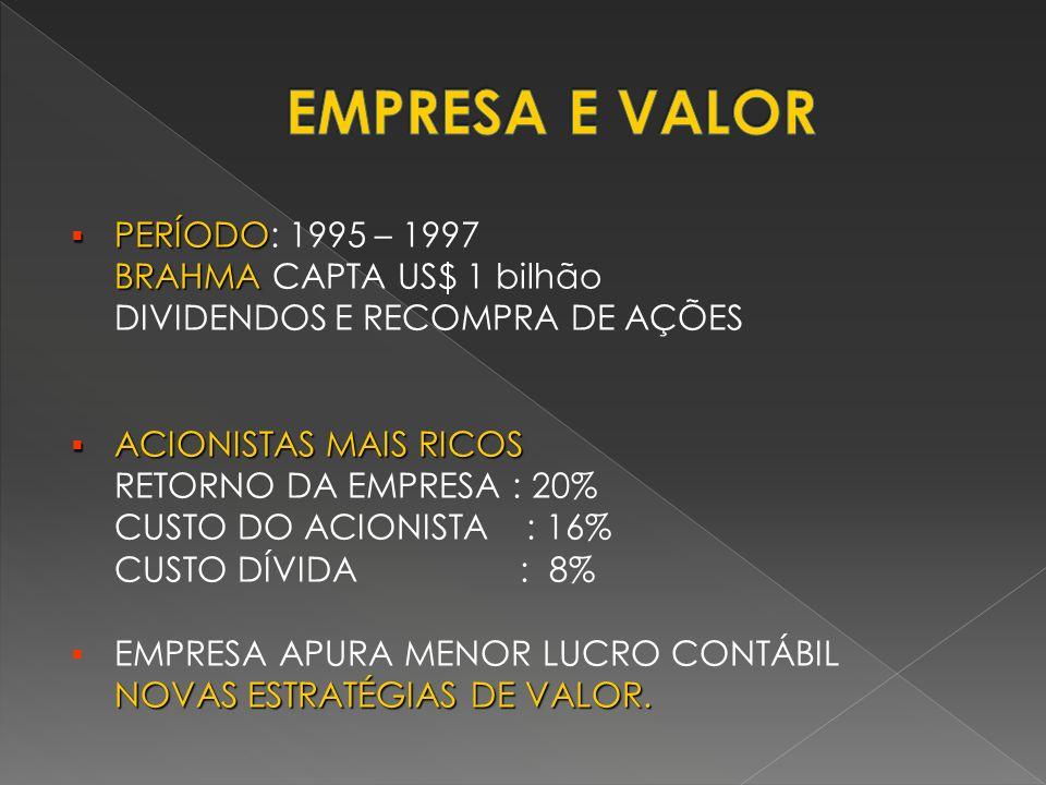 EMPRESA E VALOR PERÍODO: 1995 – 1997 BRAHMA CAPTA US$ 1 bilhão