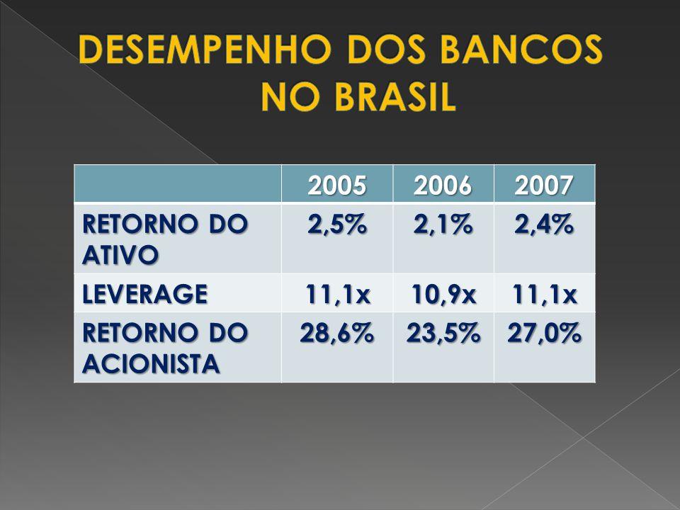 DESEMPENHO DOS BANCOS NO BRASIL