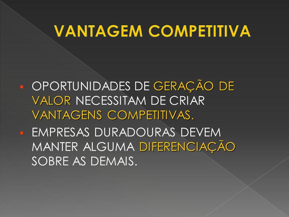 VANTAGEM COMPETITIVA OPORTUNIDADES DE GERAÇÃO DE VALOR NECESSITAM DE CRIAR VANTAGENS COMPETITIVAS.