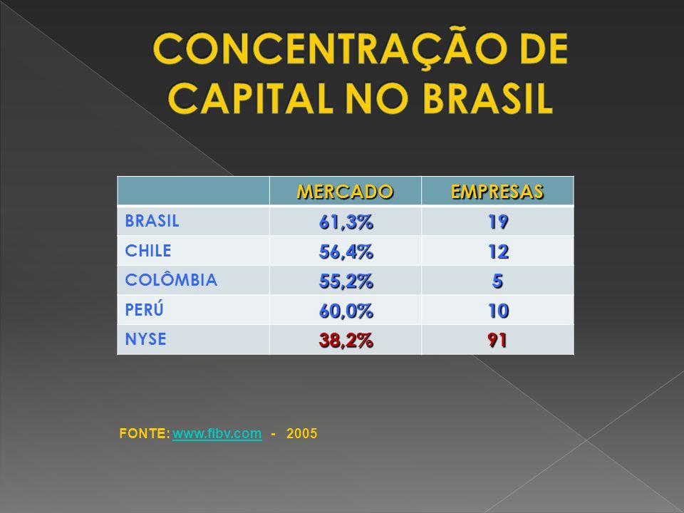 CONCENTRAÇÃO DE CAPITAL NO BRASIL