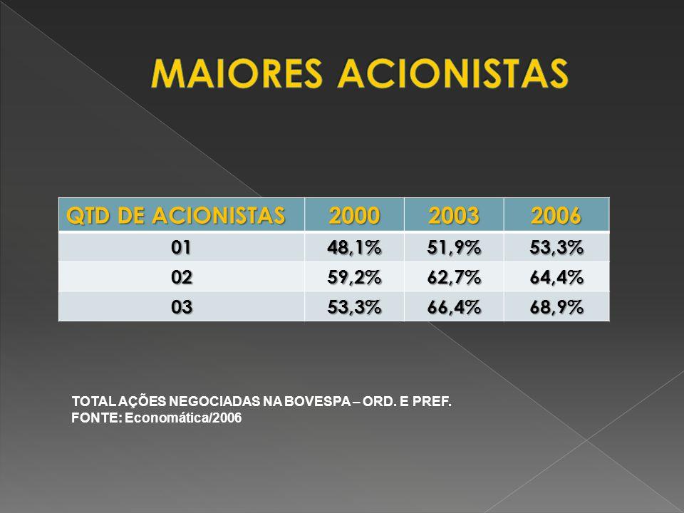 MAIORES ACIONISTAS QTD DE ACIONISTAS 2000 2003 2006 01 48,1% 51,9%