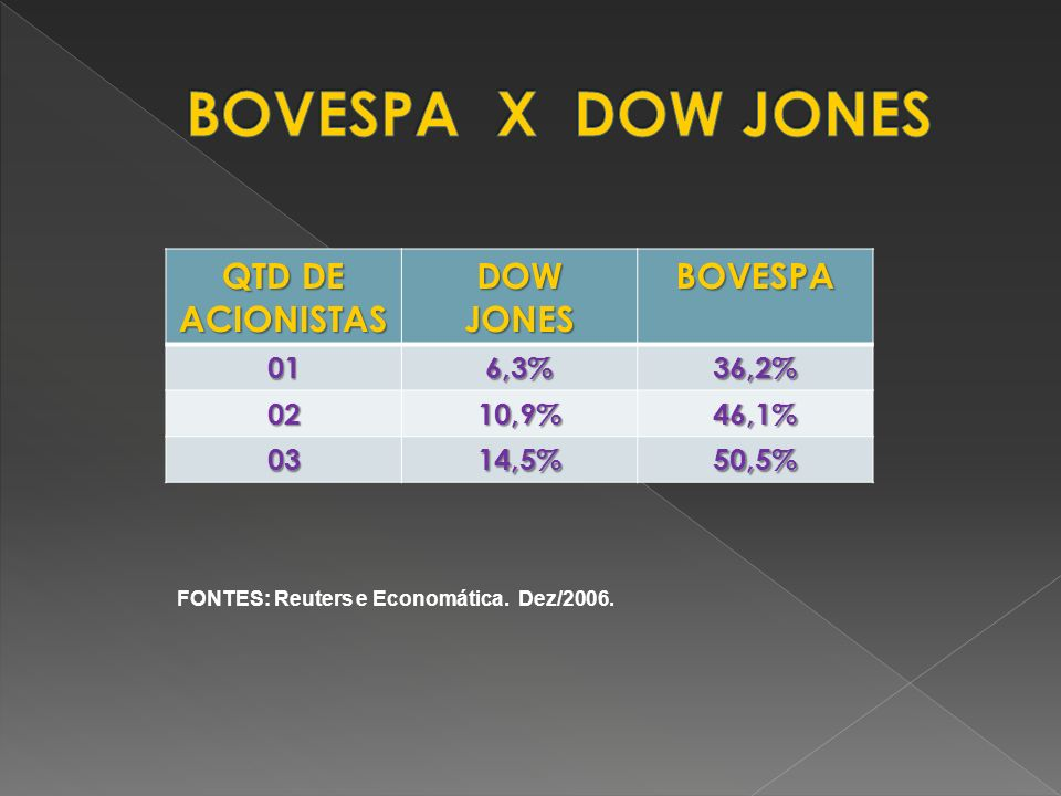 BOVESPA X DOW JONES QTD DE ACIONISTAS DOW JONES BOVESPA 01 6,3% 36,2%
