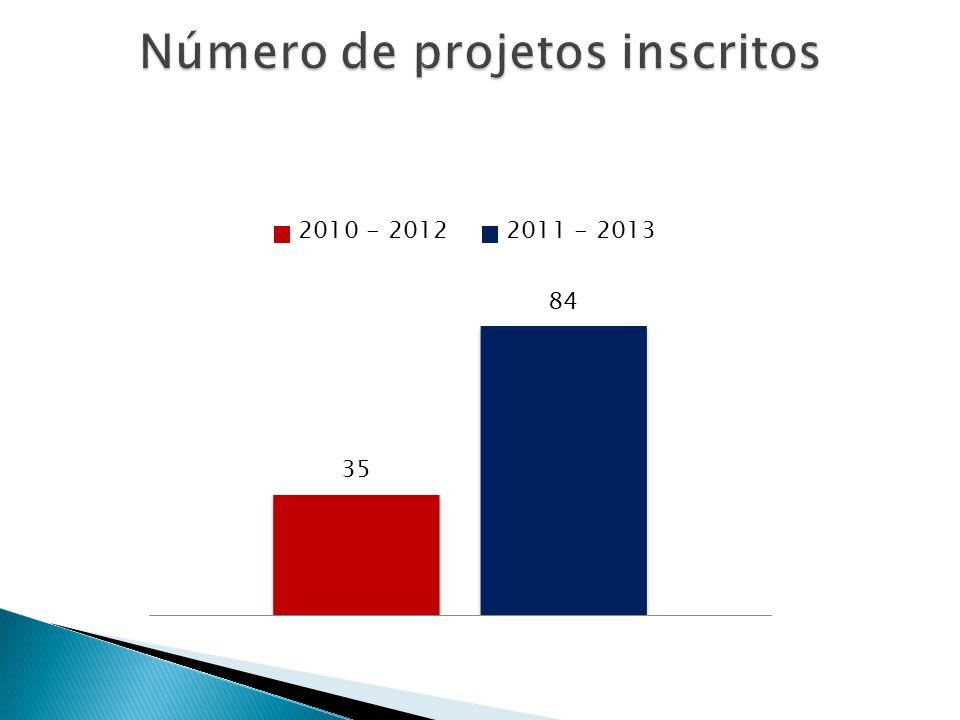 Número de projetos inscritos