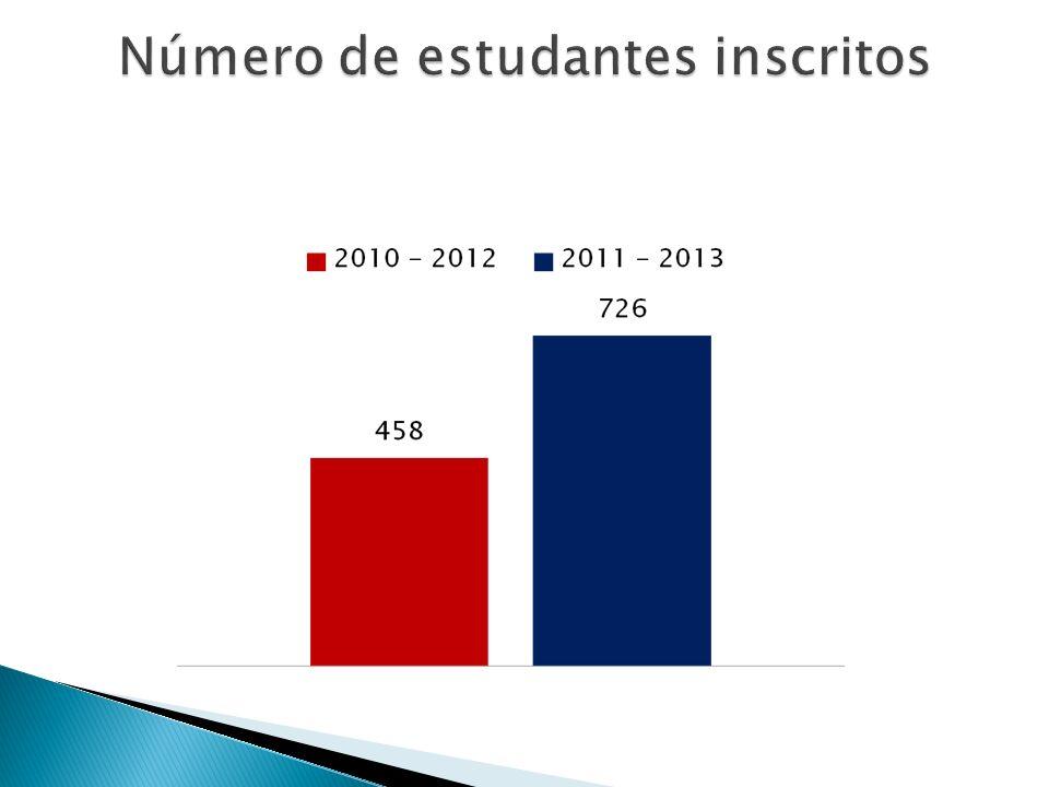 Número de estudantes inscritos