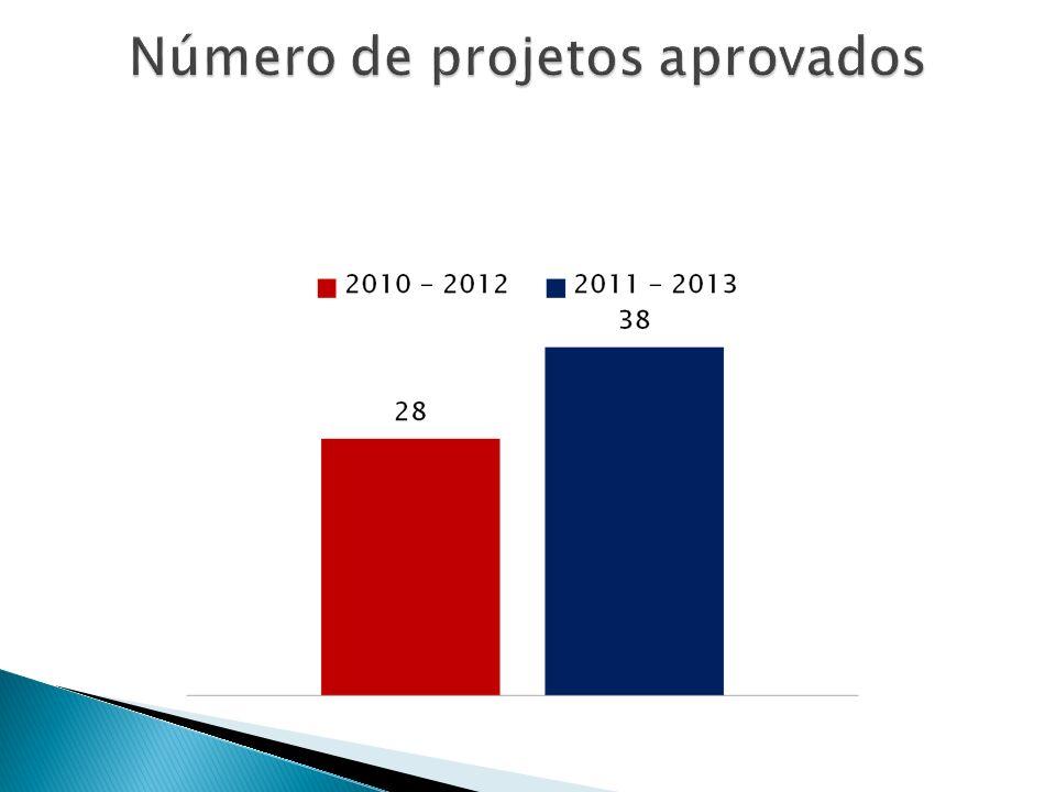 Número de projetos aprovados