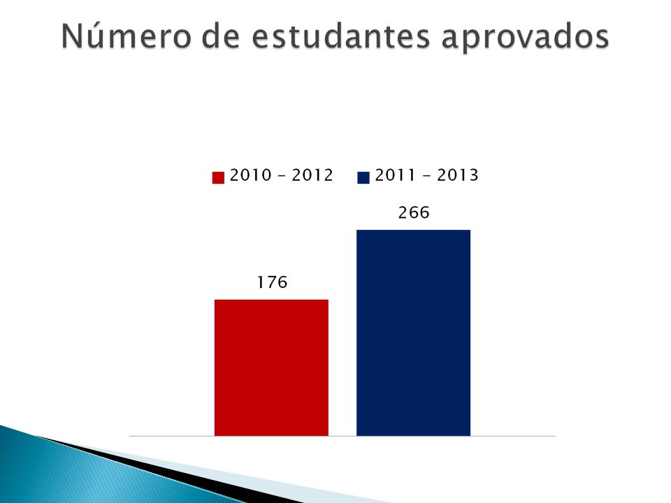 Número de estudantes aprovados