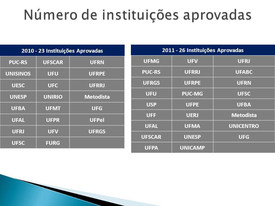 Número de instituições aprovadas