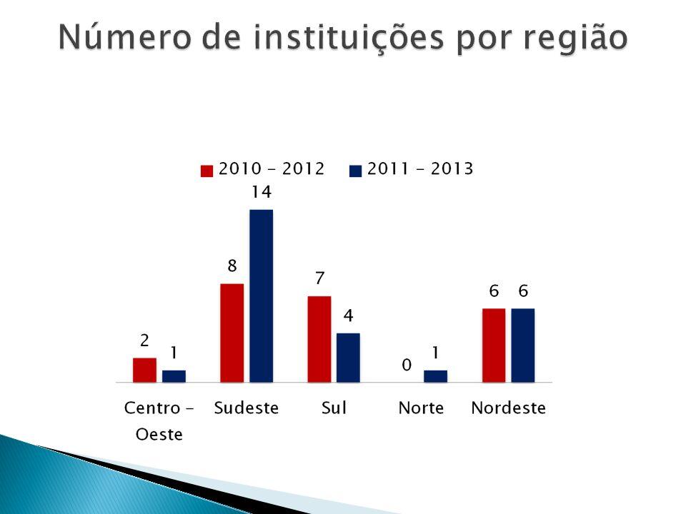 Número de instituições por região