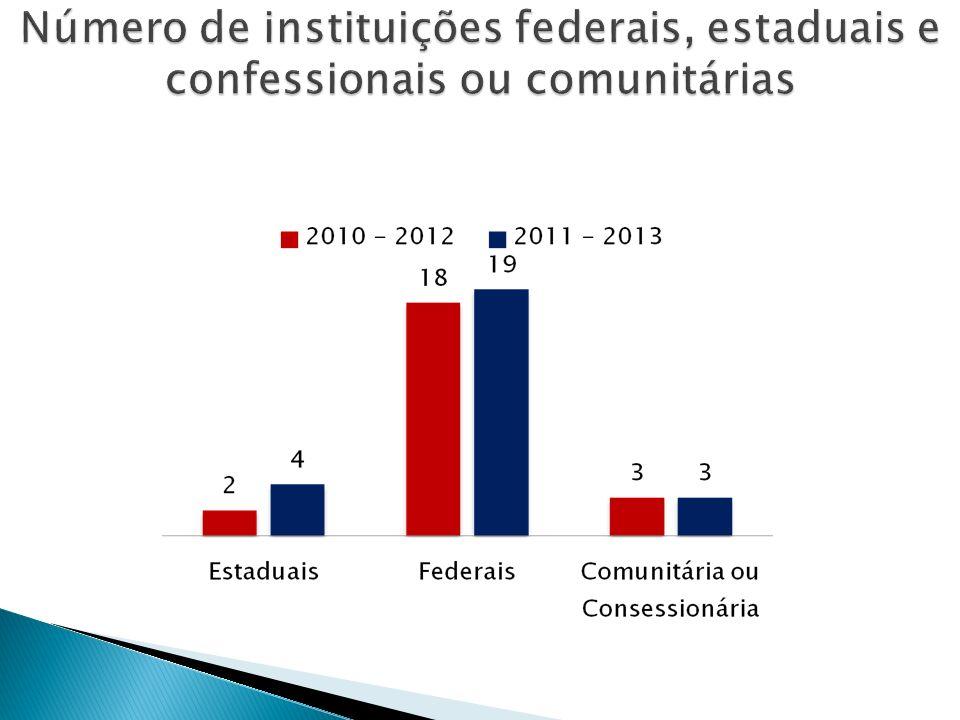 Número de instituições federais, estaduais e confessionais ou comunitárias