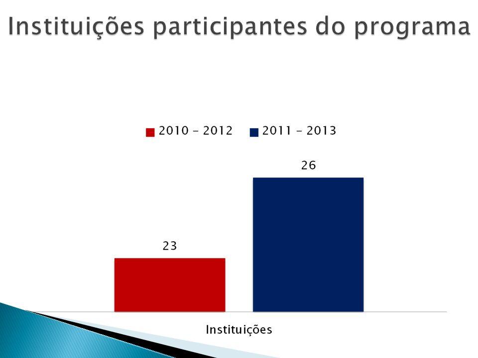 Instituições participantes do programa