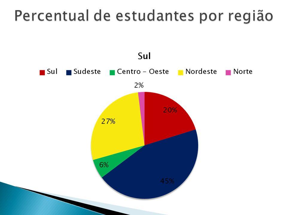 Percentual de estudantes por região