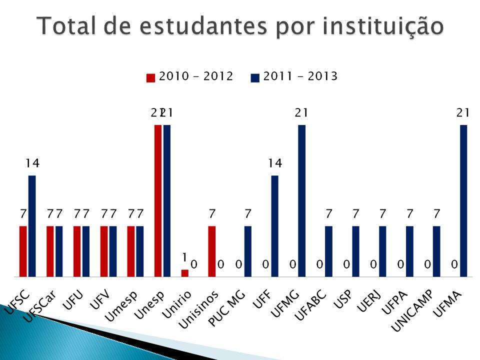 Total de estudantes por instituição