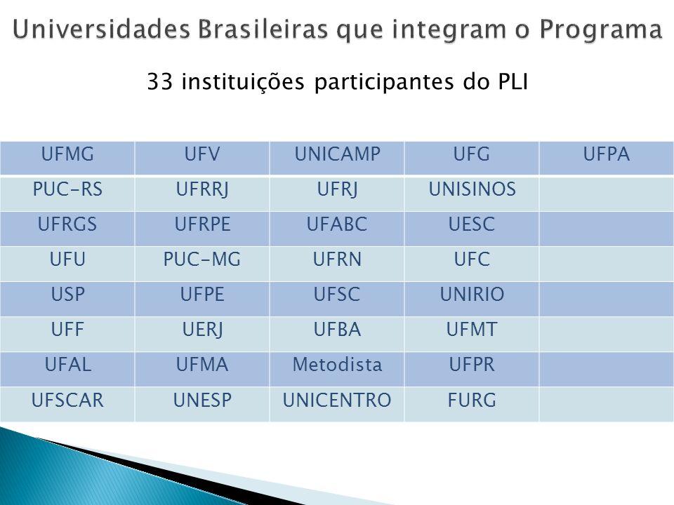 Universidades Brasileiras que integram o Programa